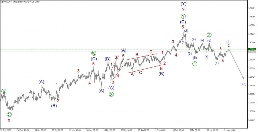 GBP/USD 2 апреля