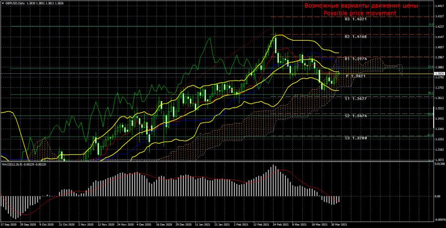 Торговый план по паре GBP/USD на неделю 5 - 9 апреля. Новый отчет COT (Commitments of Traders).