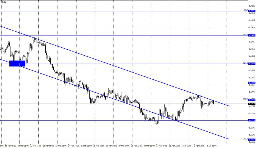 EUR/USD. 5 апреля. Отчет COT