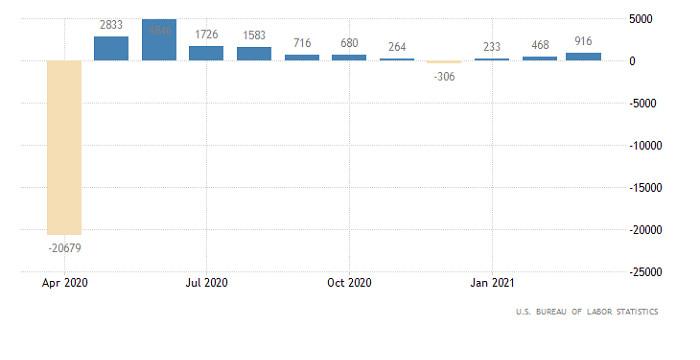 Горящий прогноз по EUR/USD от 05.04