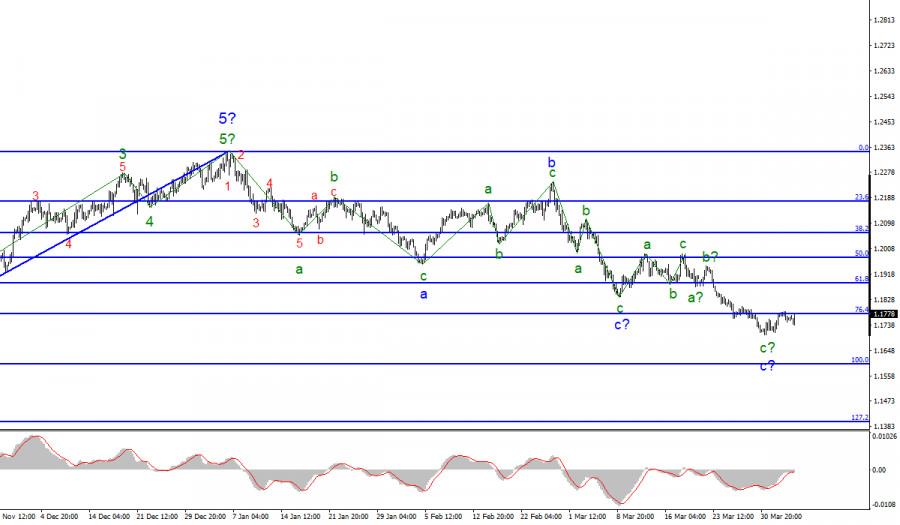 Анализ EUR/USD. 5 апреля