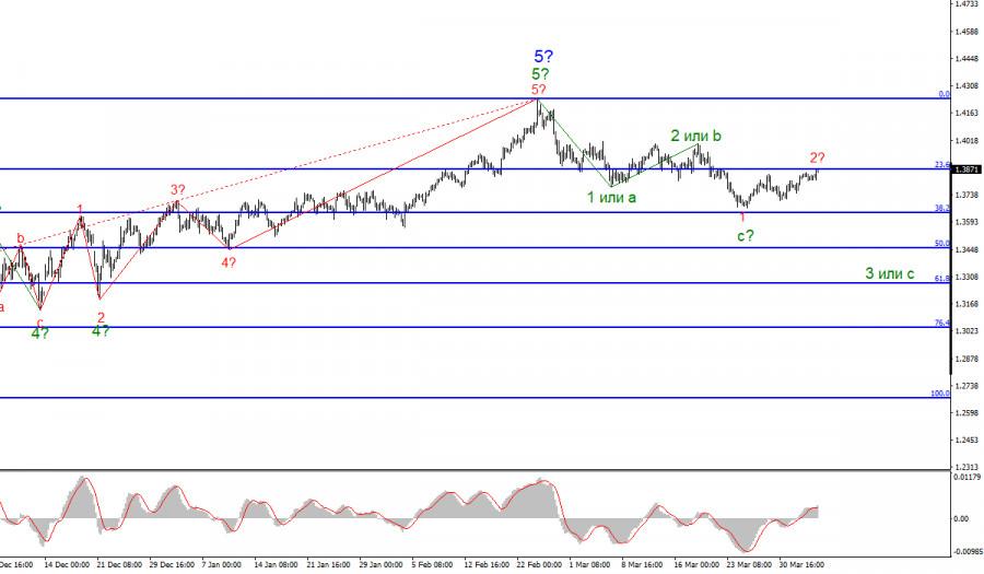 Анализ GBP/USD. 5 апреля