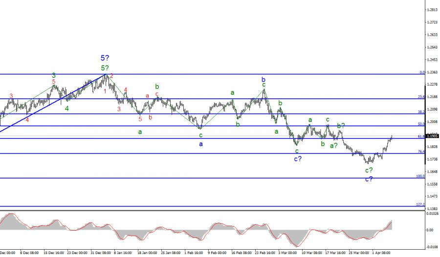 Анализ EUR/USD. 7 апреля