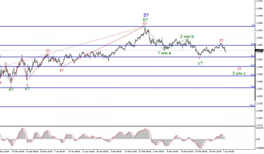 Анализ GBP/USD. 7 апреля