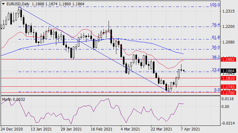 Прогноз по EUR/USD на 8 апреля 2021 года