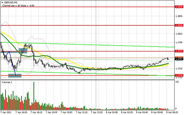 GBP/USD: план на европейскую сессию 8 апреля. Commitment of Traders COT отчеты (разбор вчерашних сделок)