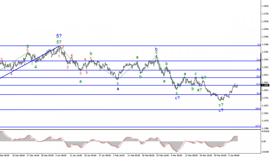 Анализ EUR/USD. 8 апреля. Протокол ФРС разочаровал покупателей американской валюты.