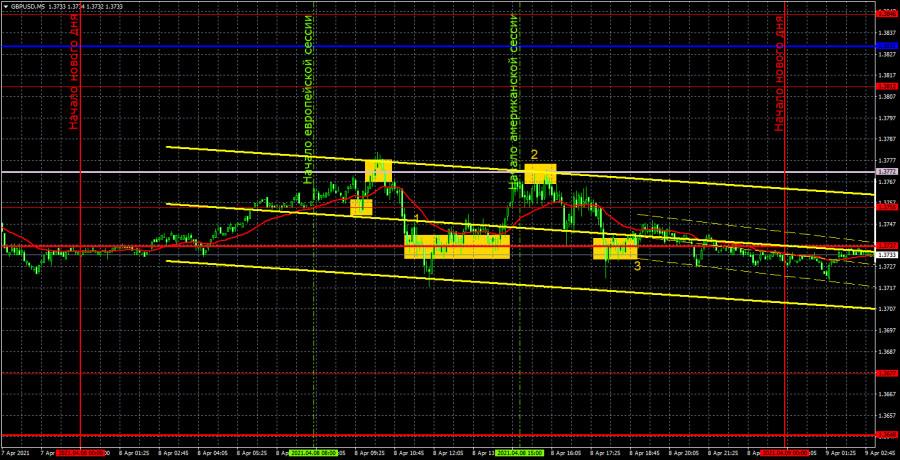Прогноз и торговые сигналы по GBP/USD на 9 апреля. Детальный разбор вчерашних рекомендаций и движения пары в течение дня.