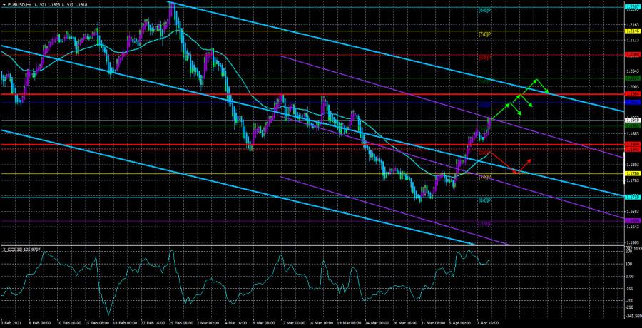 Обзор пары EUR/USD. 9 апреля. Экономический пат для Джерома Пауэлла, ФРС и правительства США.