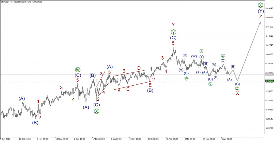 GBP/USD 9 апреля. Цены упадут до уровня 1