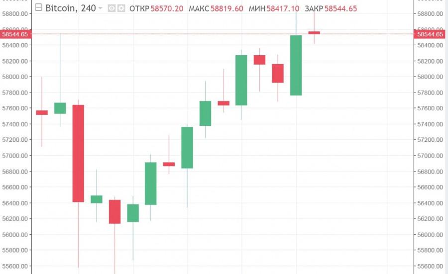 К новым рекордам: альткоины возобновляют стремительный рост, BTC/USD обретает уверенность
