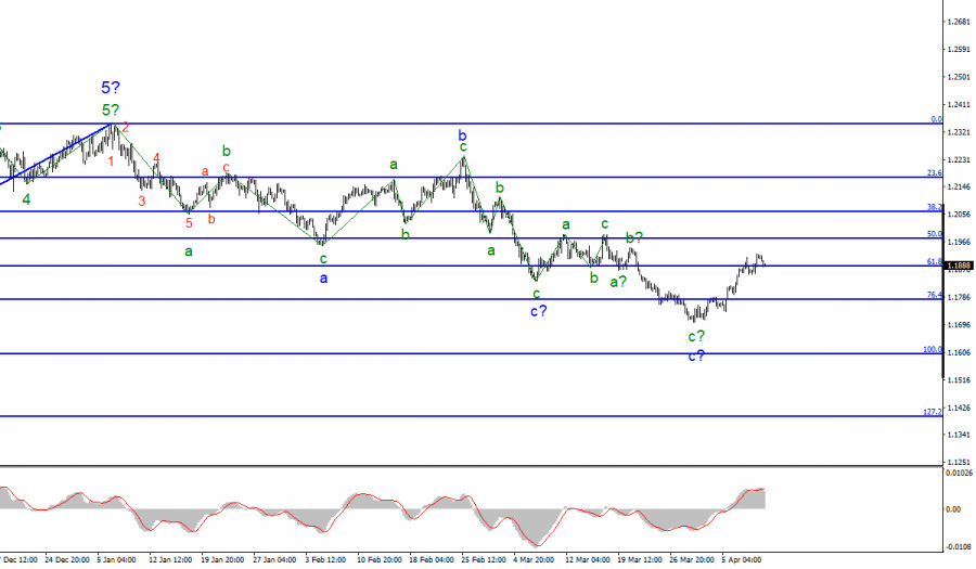 Анализ EUR/USD. 9 апреля