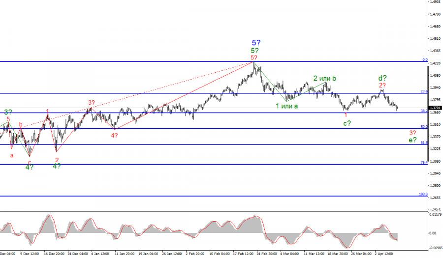 Анализ GBP/USD. 9 апреля