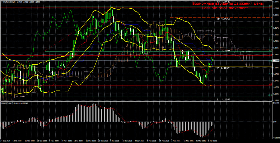 Торговый план по паре EUR/USD на неделю 12 – 16 апреля. Новый отчет COT (Commitments of Traders).