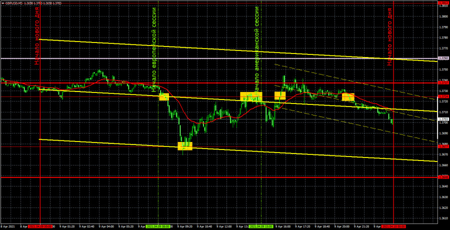 Прогноз и торговые сигналы по GBP/USD на 12 апреля. Детальный разбор вчерашних рекомендаций и движения пары в течение дня.