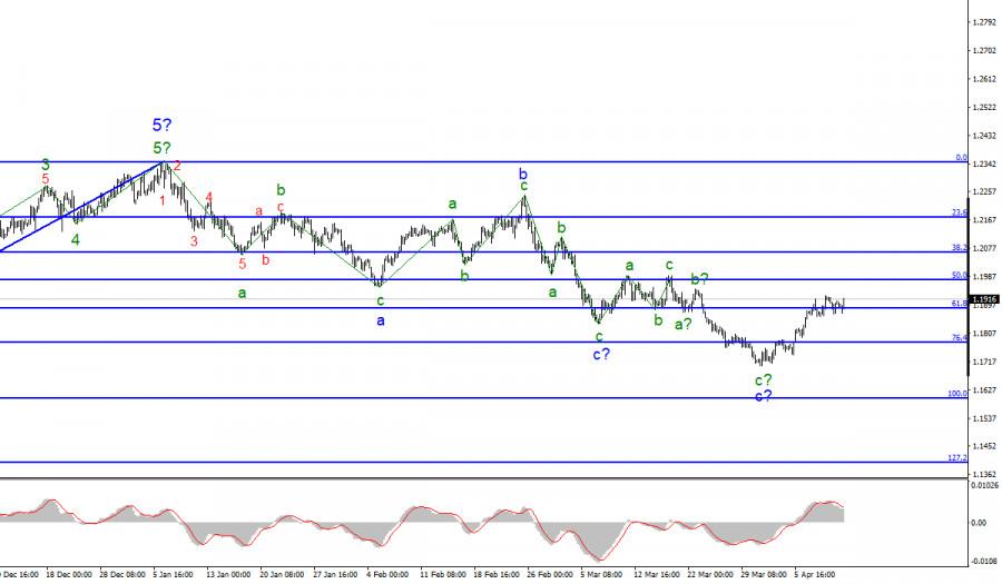 Анализ EUR/USD. 12 апреля