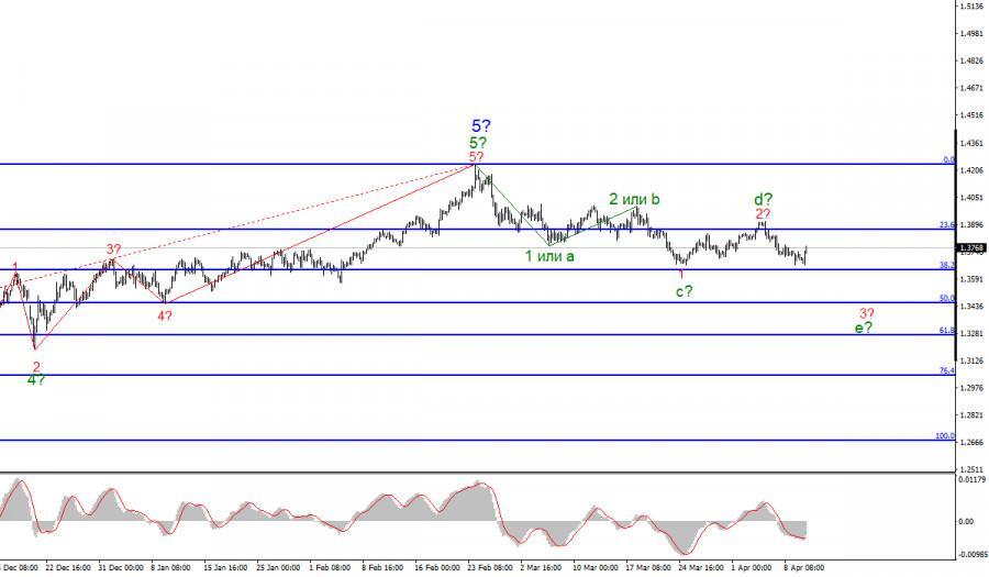 Анализ GBP/USD. 12 апреля