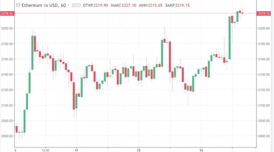 Альткоины устанавливают новые исторические рекорды, а капитализация рынка криптовалют растет на 3,5%: причины и прогнозы