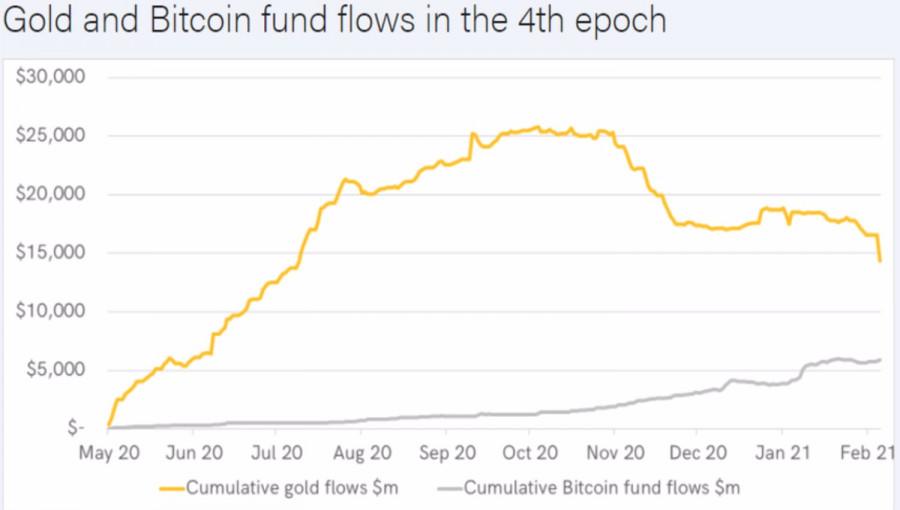 Золоту мешает биткоин
