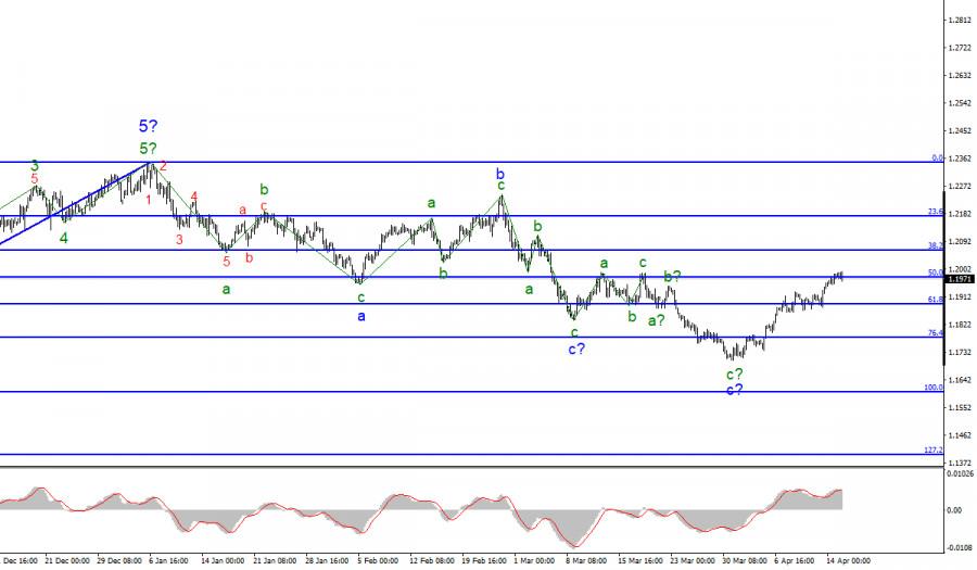 Анализ EUR/USD. 15 апреля