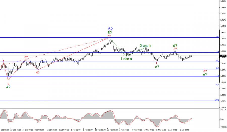 Анализ GBP/USD. 15 апреля