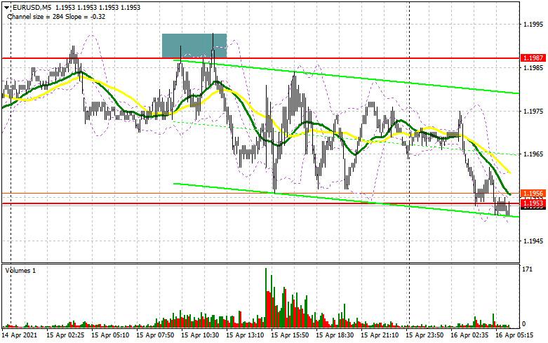 EUR/USD: план на европейскую сессию 16 апреля. Commitment of Traders COT отчеты (разбор вчерашних сделок)