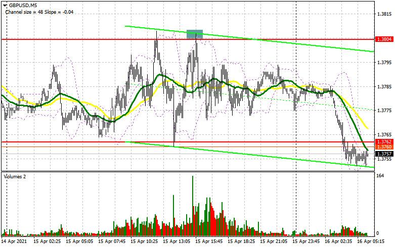 GBP/USD: план на европейскую сессию 16 апреля. Commitment of Traders COT отчеты (разбор вчерашних сделок)