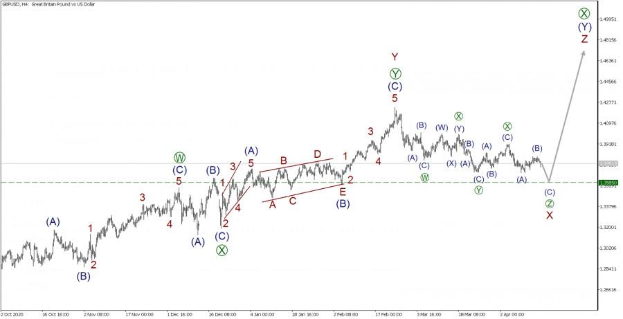 GBP/USD 16 апреля. В ожидании падения до 1.358.