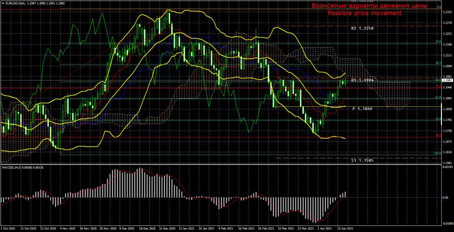 Торговый план по паре EUR/USD на неделю 19 – 23 апреля. Новый отчет COT (Commitments of Traders).