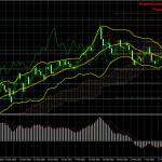 Торговый план по паре GBP/USD на неделю 19 — 23 апреля. Новый отчет COT (Commitments of Traders).