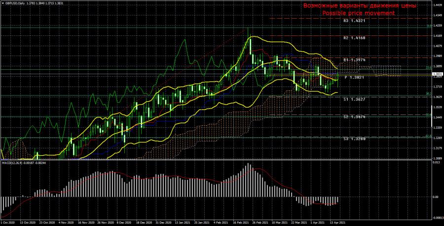 Торговый план по паре GBP/USD на неделю 19 - 23 апреля. Новый отчет COT (Commitments of Traders).