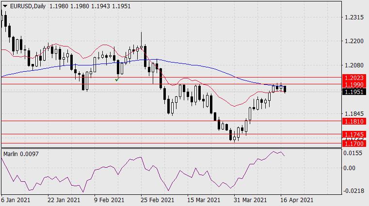 Прогноз по EUR/USD на 19 апреля 2021 года