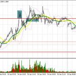 EUR/USD: план на европейскую сессию 19 апреля. Commitment of Traders COT отчеты (разбор вчерашних сделок). Очередной неудачный