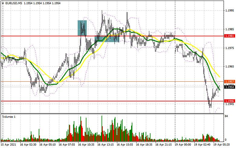 EUR/USD: план на европейскую сессию 19 апреля. Commitment of Traders COT отчеты (разбор вчерашних сделок)