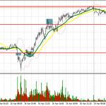 GBP/USD: план на европейскую сессию 19 апреля. Commitment of Traders COT отчеты (разбор вчерашних сделок). Фунт демонстрирует