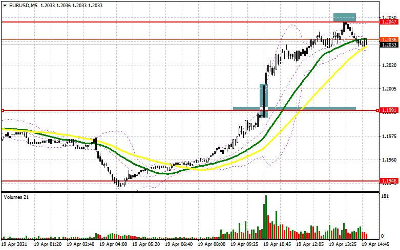 EUR/USD: план на американскую сессию 19 апреля (разбор утренних сделок)
