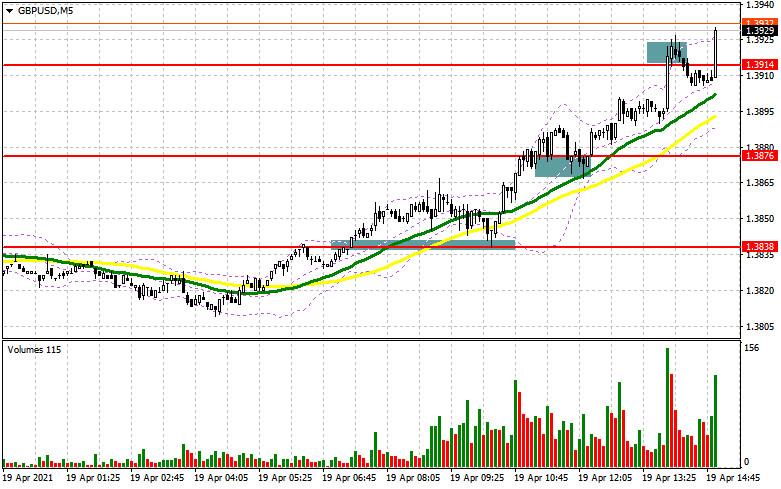 GBP/USD: план на американскую сессию 19 апреля (разбор утренних сделок). Продавцы фунта продолжают бежать с рынка