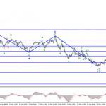 Анализ GBP/USD. 20 апреля. События в Ирландии не интересуют валютные рынки