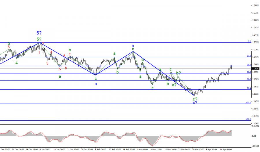 Анализ EUR/USD. 20 апреля