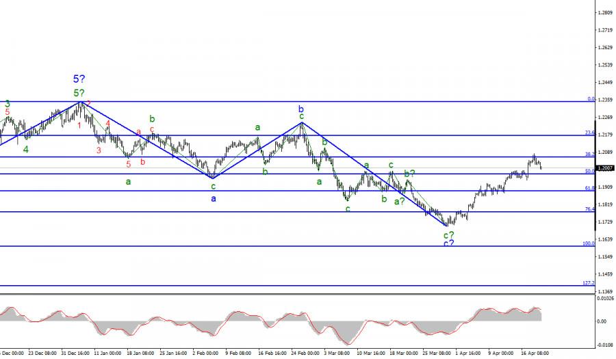 Анализ EUR/USD. 21 апреля. В преддверии заседания ЕЦБ.