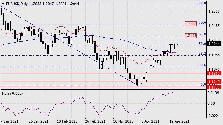Прогноз по EUR/USD на 22 апреля 2021 года