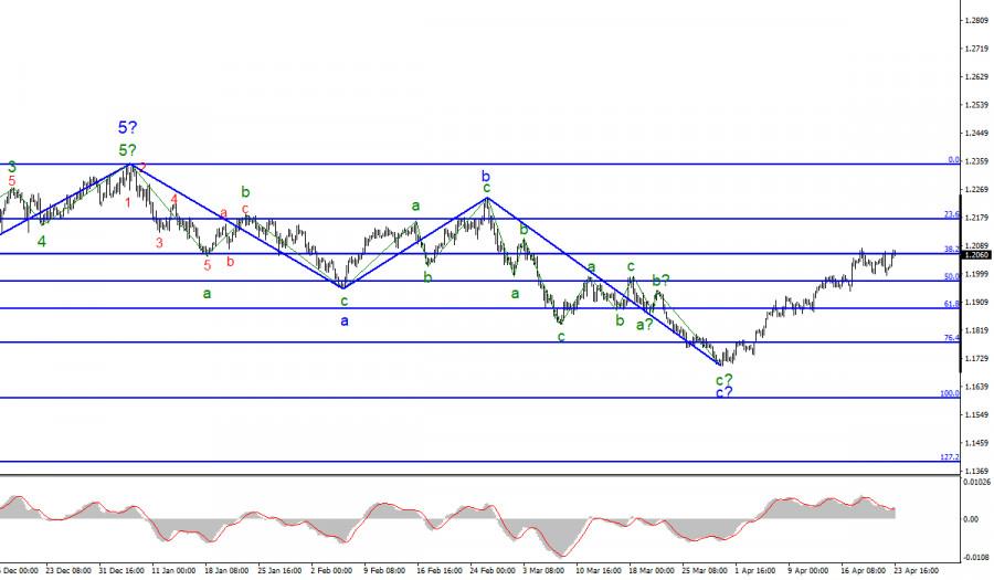 Анализ EUR/USD. 23 апреля