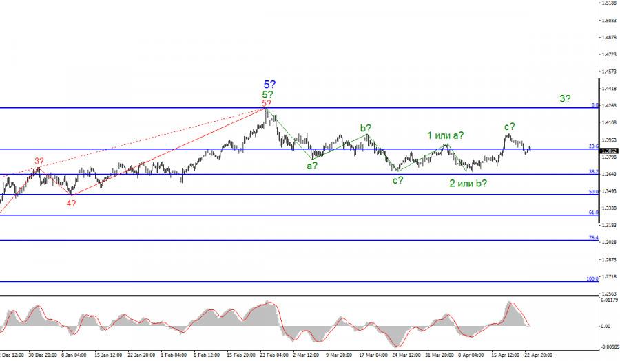 Анализ GBP/USD. 23 апреля