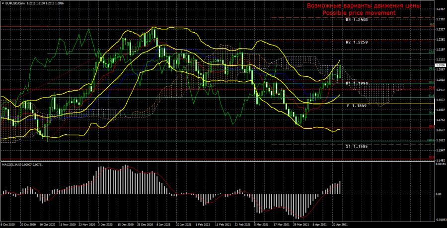 Торговый план по паре EUR/USD на неделю 26 – 30 апреля. Новый отчет COT (Commitments of Traders).