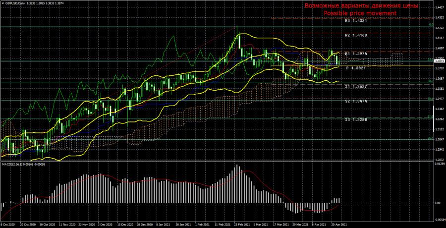 Торговый план по паре GBP/USD на неделю 26 - 30 апреля. Новый отчет COT (Commitments of Traders).