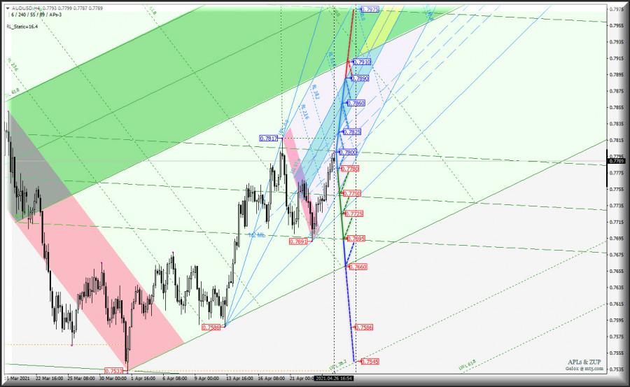 Сырьевые валюты AUD/USD & USD/CAD & NZD/USD в таймфрейме h4
