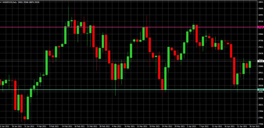 Фондовый рынок Японии: неделя началась с подъёма, однако коронавирус в силе