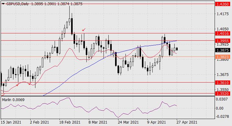 Прогноз по GBP/USD на 27 апреля 2021 года