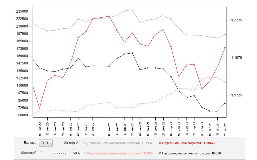 EUR/USD: план на европейскую сессию 27 апреля. Commitment of Traders COT отчеты (разбор вчерашних сделок)