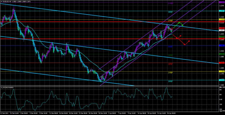 Обзор пары EUR/USD. 28 апреля. Заседание ФРС будет абсолютно «проходным», надежда лишь на Джерома Пауэлла.